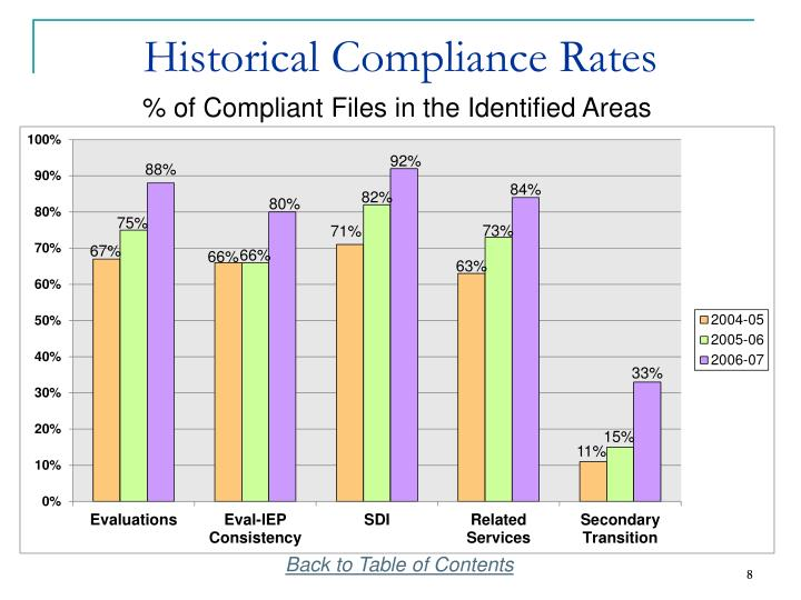 Historical Compliance Rates