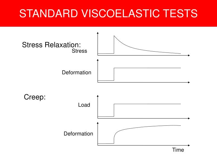 STANDARD VISCOELASTIC TESTS