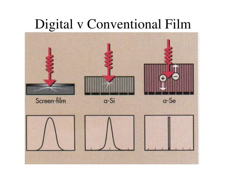 Digital v Conventional Film