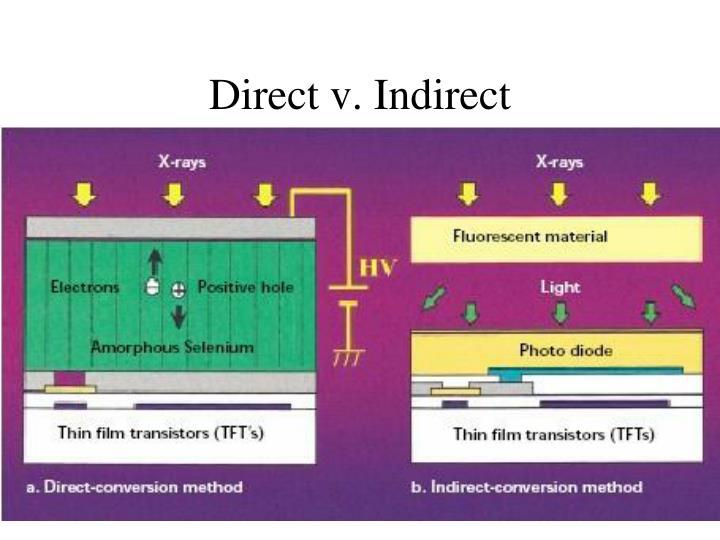 Direct v. Indirect