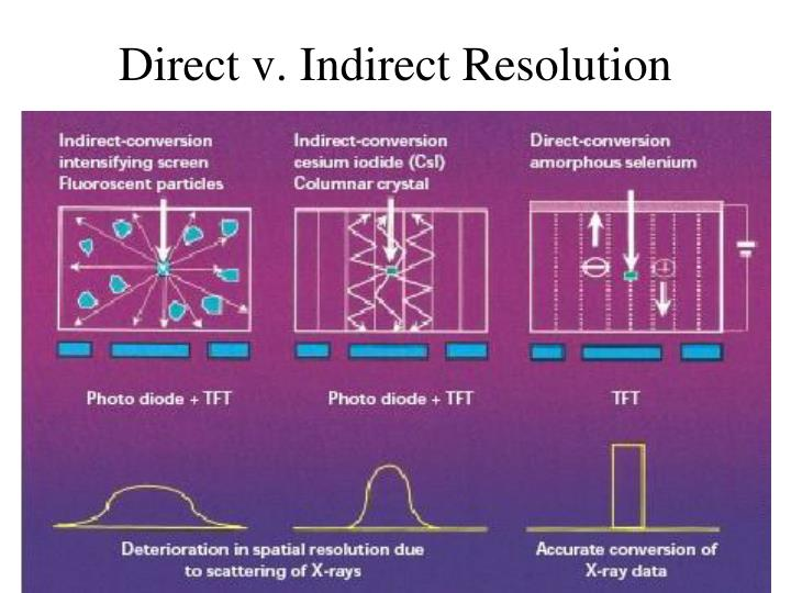 Direct v. Indirect Resolution