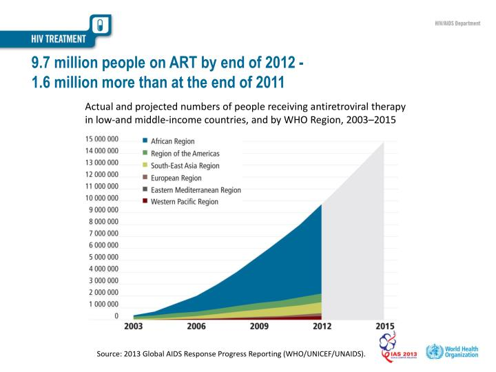 9.7 million people on ART by end of 2012 -