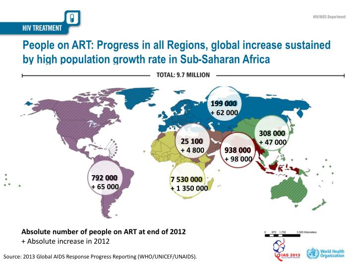People on ART: Progress in all Regions, global increase sustained by high population growth rate in Sub-Saharan Africa