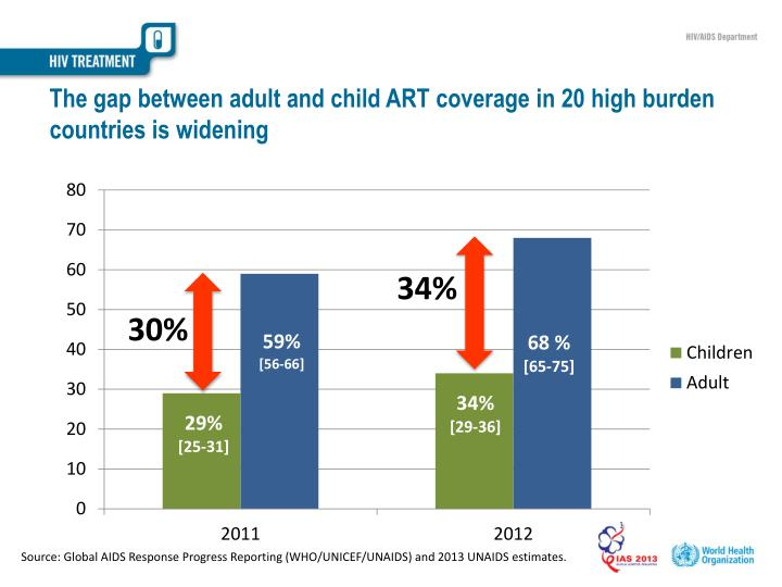 The gap between adult and child ART coverage in 20 high burden countries is widening