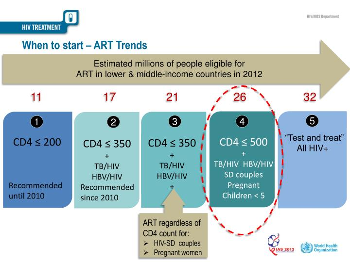 When to start – ART Trends