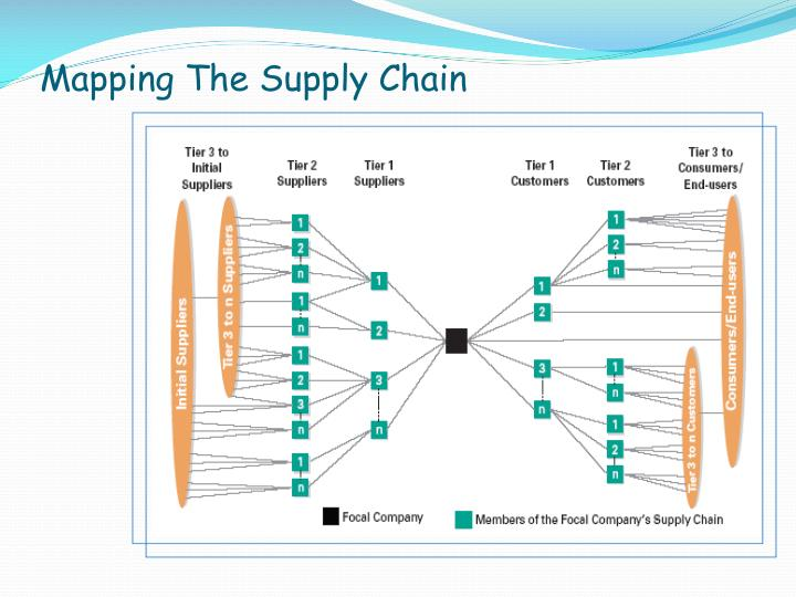 Mapping The Supply Chain