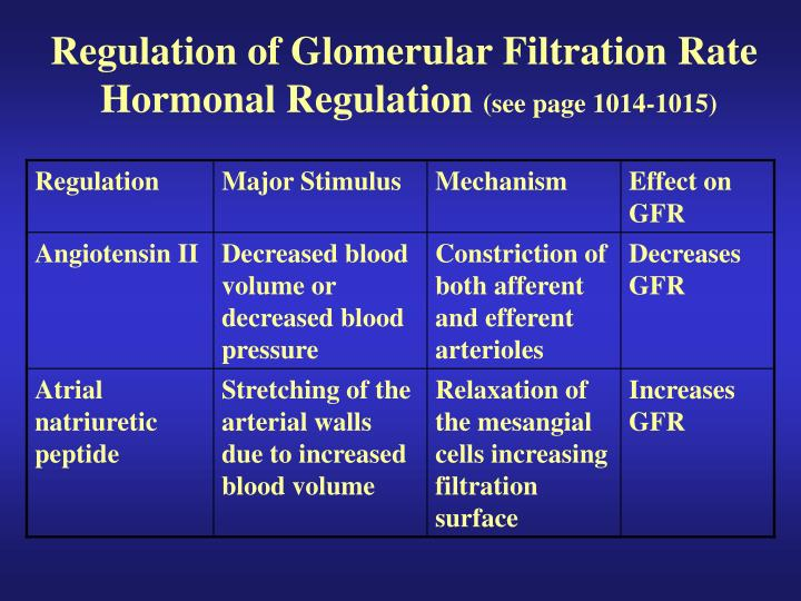 Regulation of Glomerular Filtration Rate