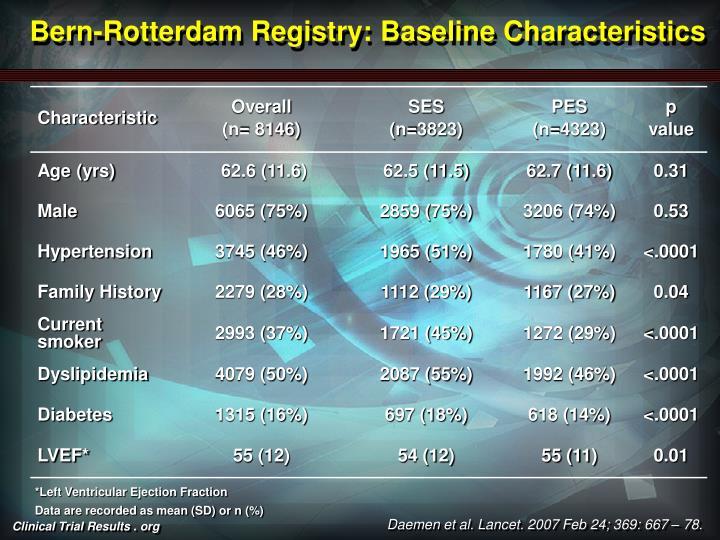 Bern-Rotterdam Registry: Baseline Characteristics