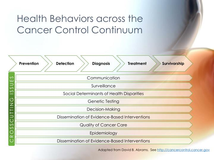 Health behaviors across the cancer control continuum