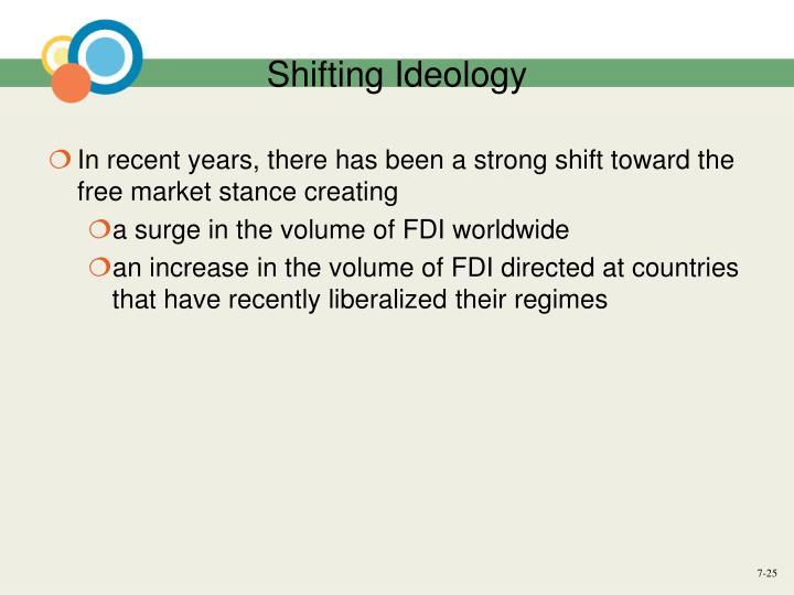 Shifting Ideology