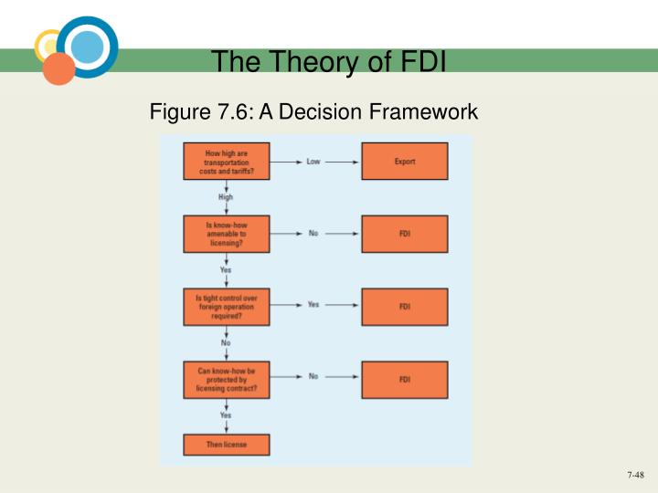 The Theory of FDI