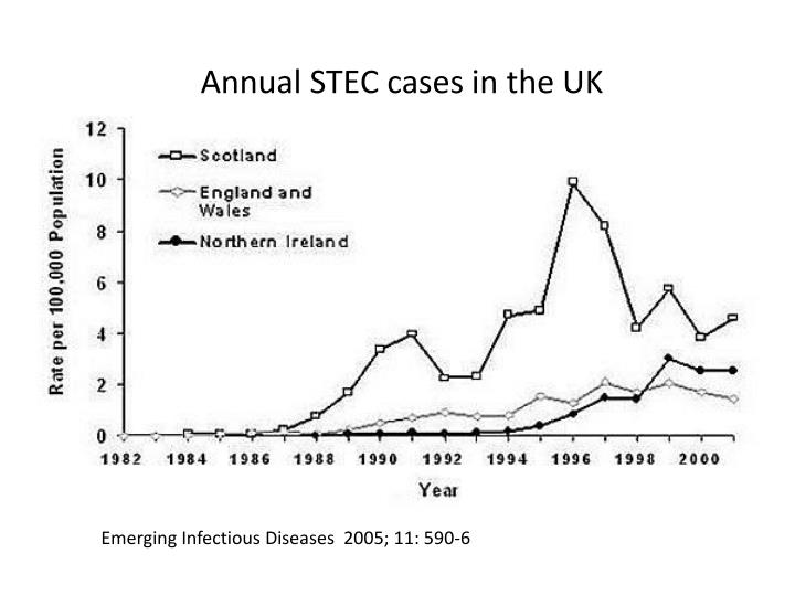 Annual STEC cases in the UK