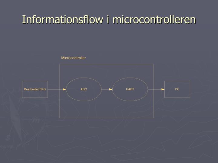 Informationsflow i microcontrolleren