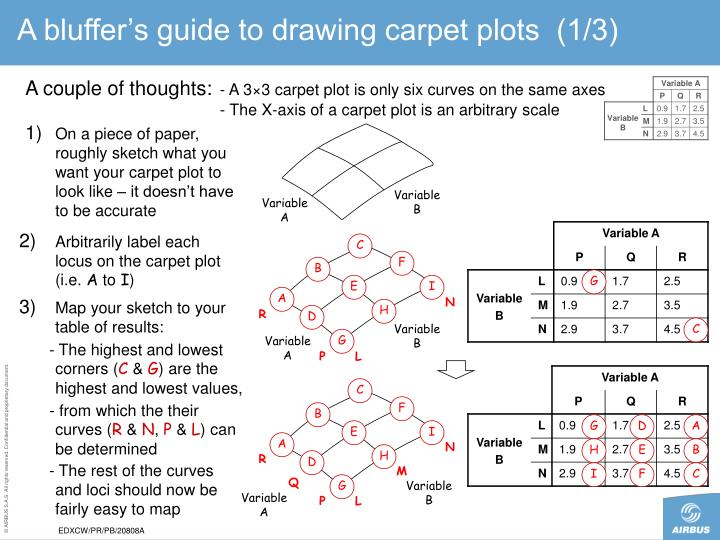 A bluffer's guide to drawing carpet plots  (1/3)