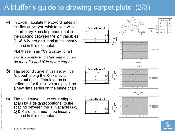 A bluffer's guide to drawing carpet plots  (2/3)