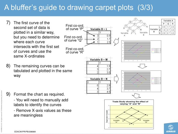 A bluffer's guide to drawing carpet plots  (3/3)