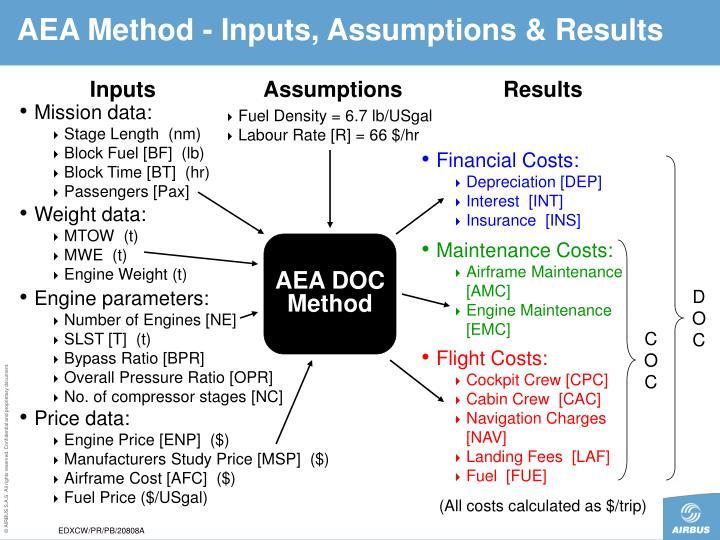 AEA Method -