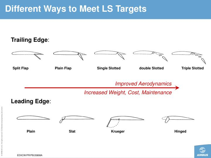 Different Ways to Meet LS Targets