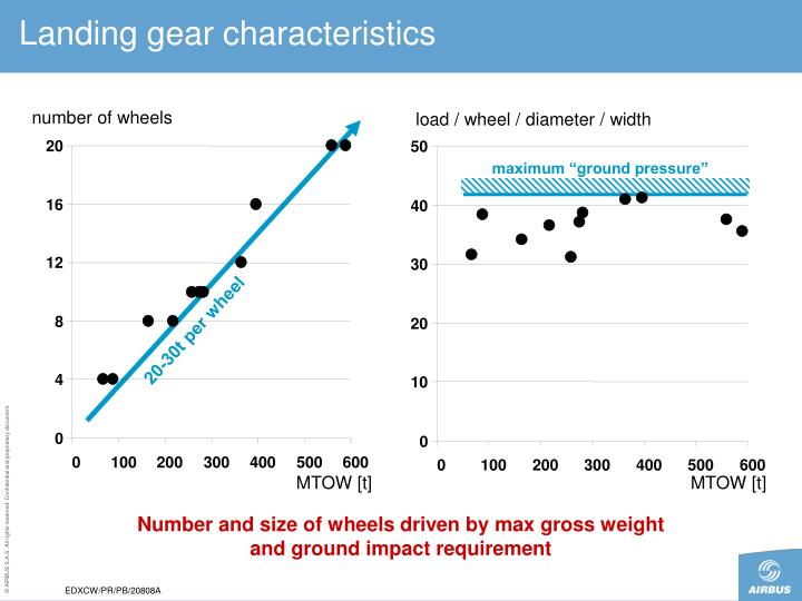 Landing gear characteristics