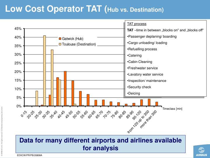 Low Cost Operator TAT (