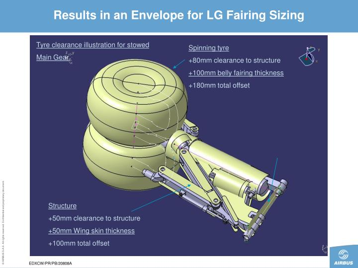 Results in an Envelope for LG Fairing Sizing