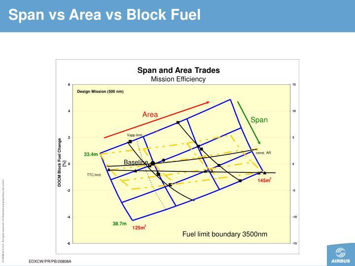 Span vs Area vs Block Fuel