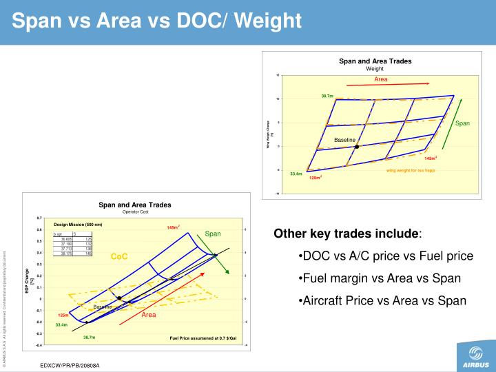 Span vs Area vs DOC/ Weight