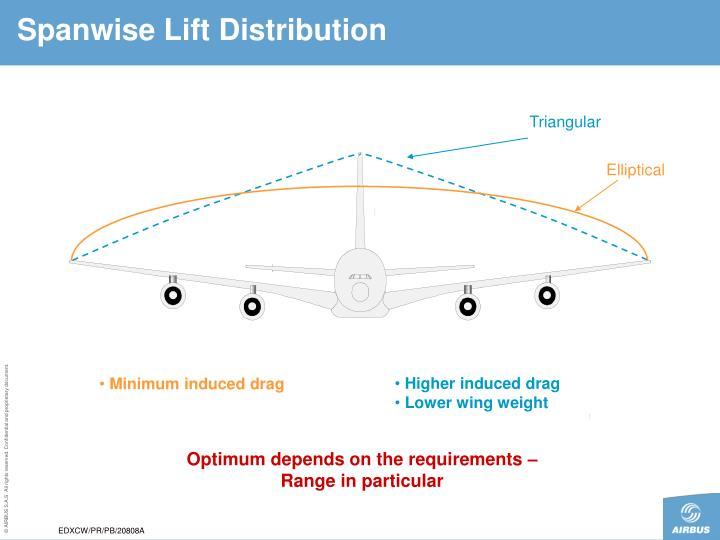 Spanwise Lift Distribution
