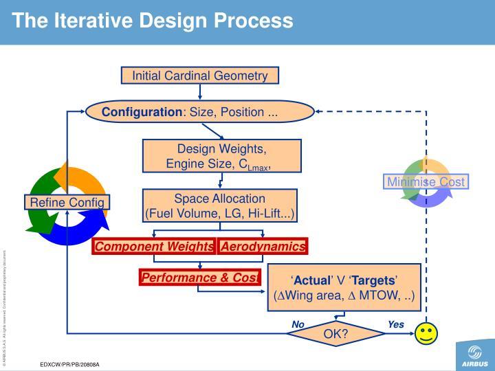 The Iterative Design Process