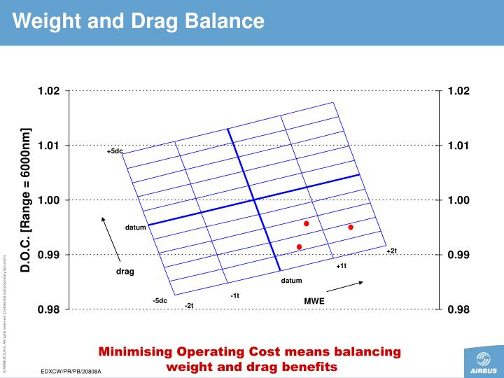 Weight and Drag Balance
