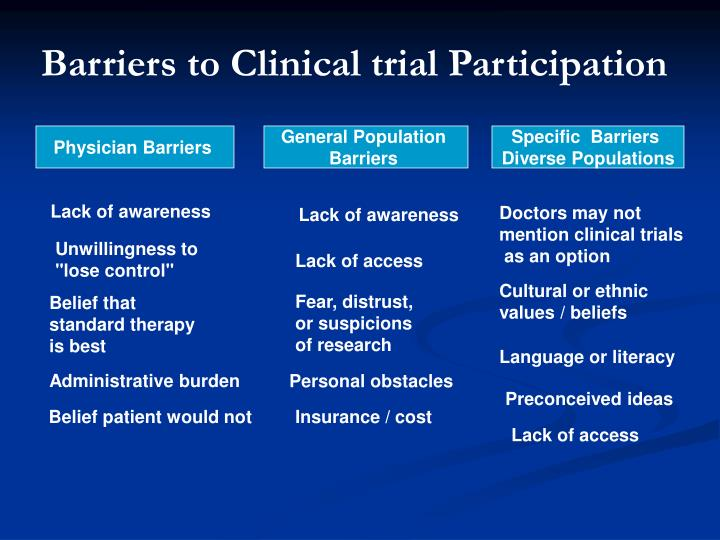 Barriers to Clinical trial Participation