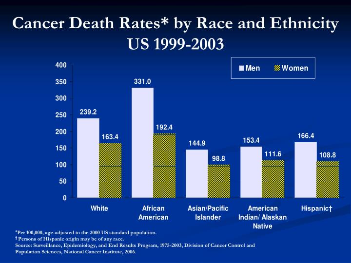 Cancer Death Rates* by Race and Ethnicity
