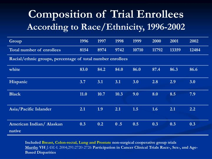 Composition of Trial Enrollees