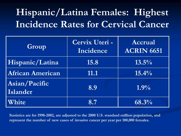 Hispanic/Latina Females:  Highest Incidence Rates for Cervical Cancer