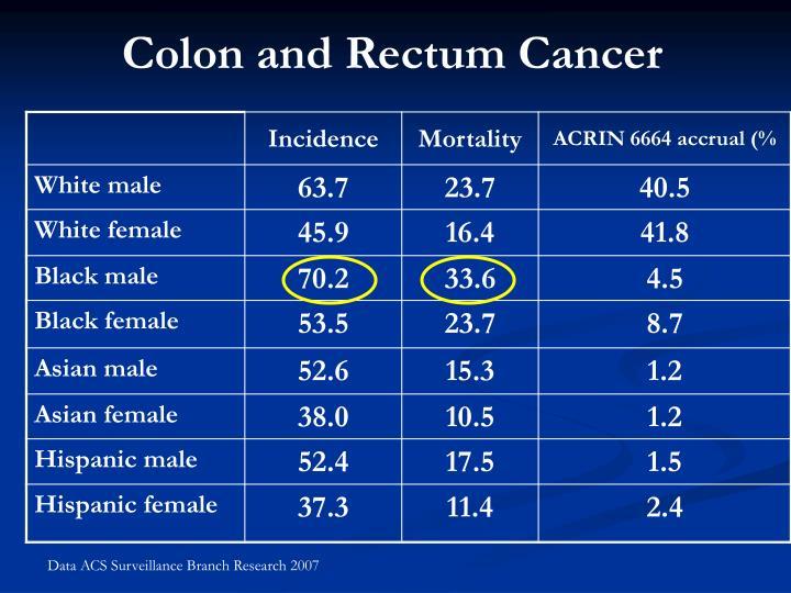 Colon and Rectum Cancer