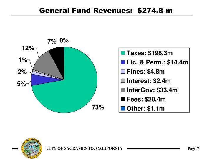 General Fund Revenues:  $274.8 m