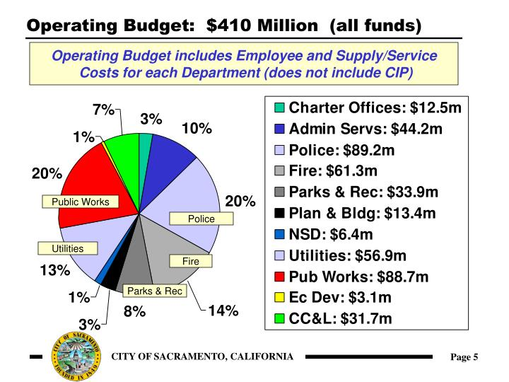 Operating Budget:  $410 Million  (all funds)