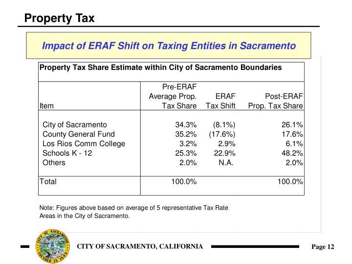 Property Tax