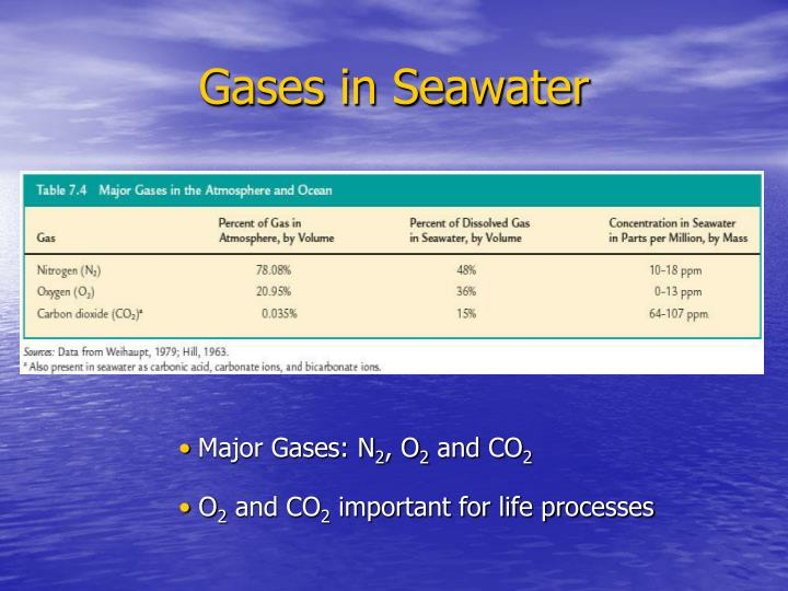 Gases in Seawater