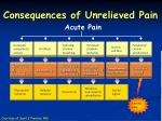 consequences of unrelieved pain