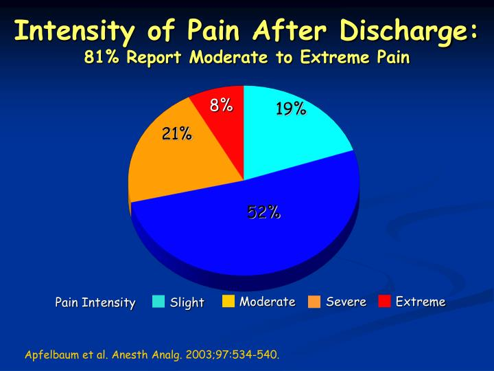 Intensity of Pain After Discharge:
