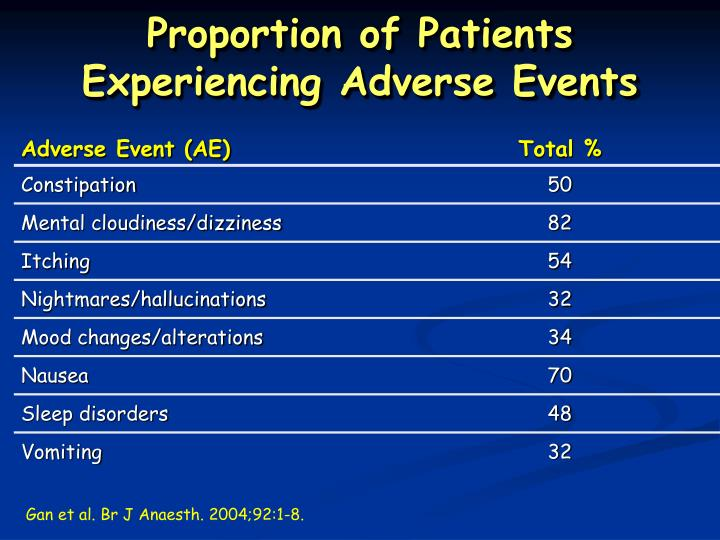 Proportion of Patients