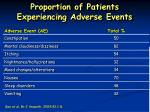 proportion of patients experiencing adverse events