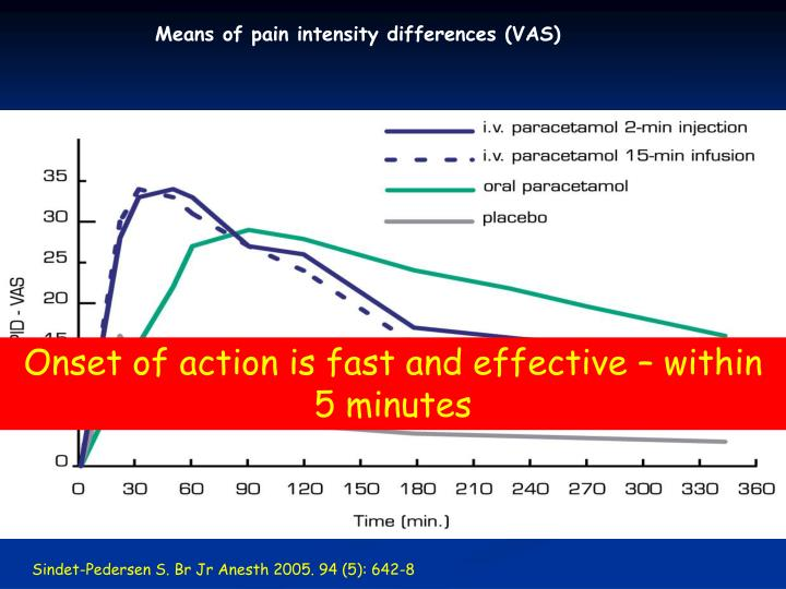 Means of pain intensity differences (VAS)