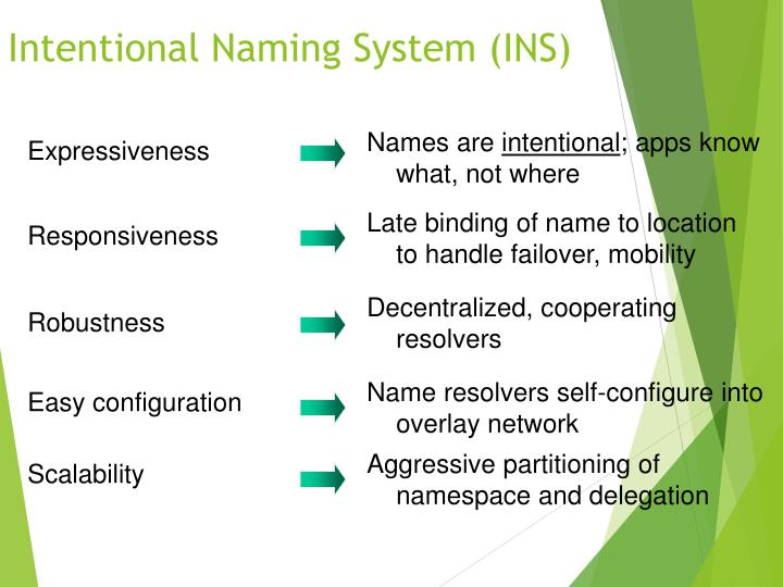 Intentional Naming System (INS)
