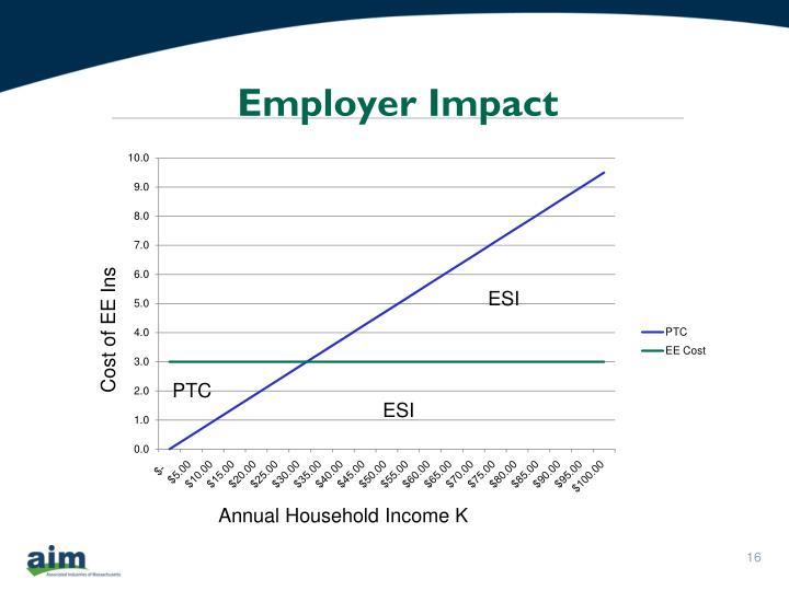 Employer Impact