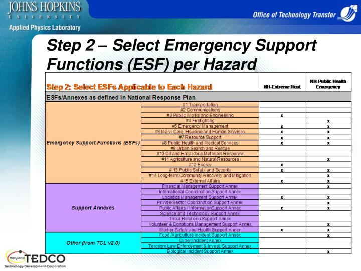 Step 2 – Select Emergency Support Functions (ESF) per Hazard