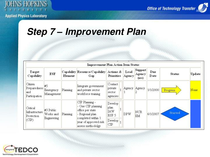 Step 7 – Improvement Plan