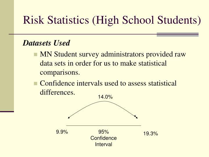 Risk Statistics (High School Students)