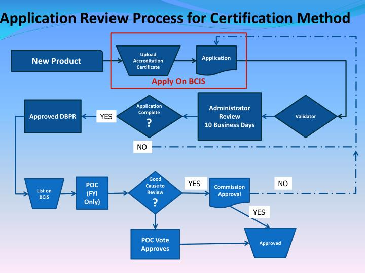 Application Review Process for Certification Method